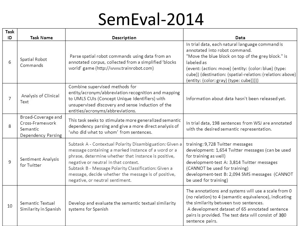 SemEval-2014 Task ID Task Name Description Data 6