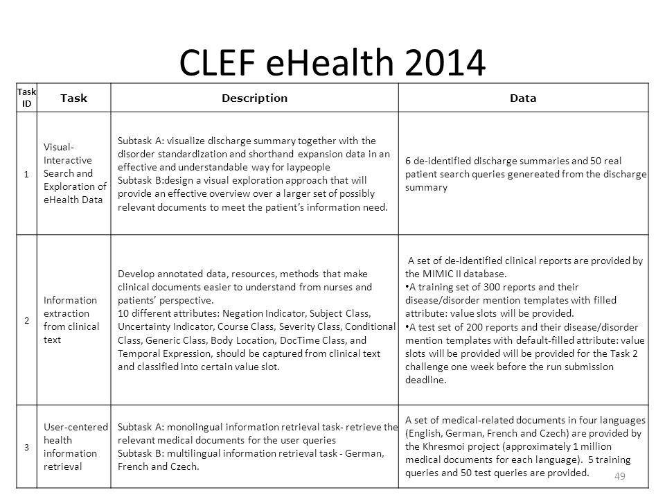 CLEF eHealth 2014 Task ID. Task. Description. Data. 1. Visual-Interactive Search and Exploration of eHealth Data.