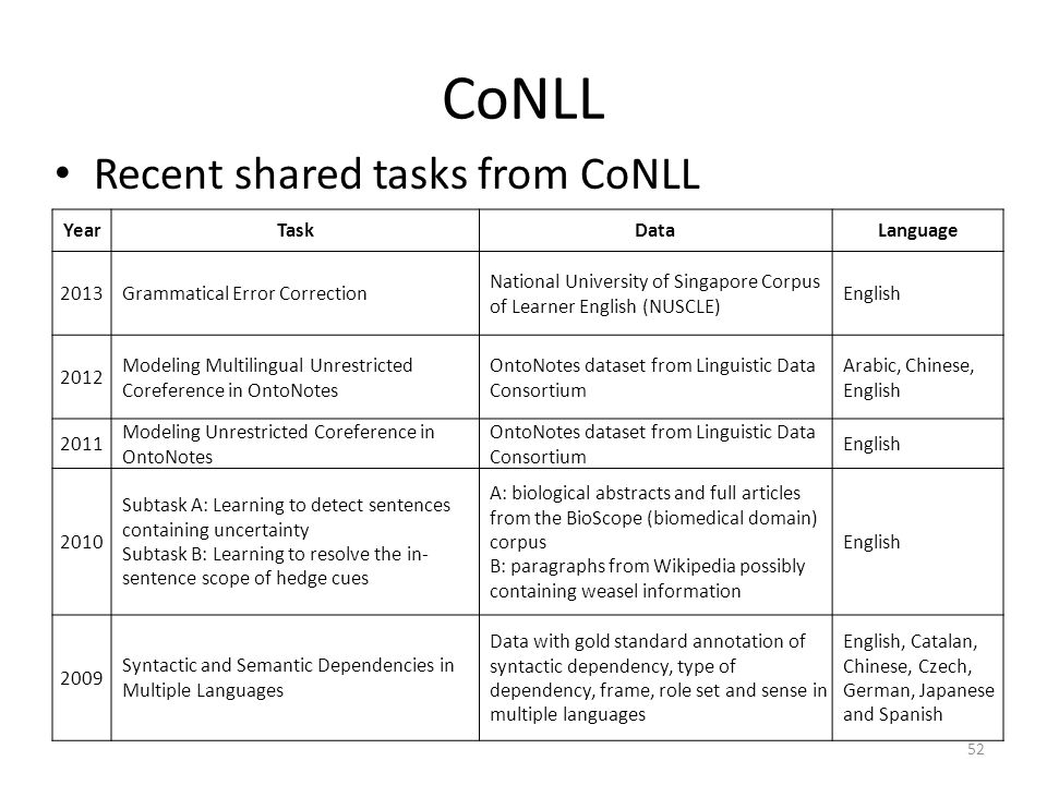CoNLL Recent shared tasks from CoNLL Year Task Data Language 2013