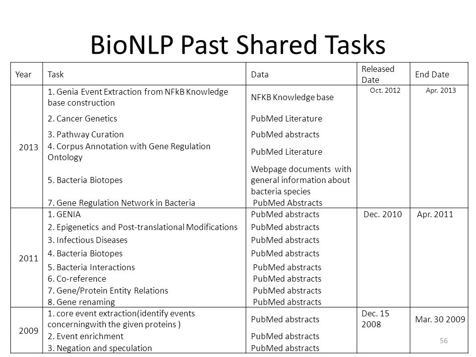BioNLP Past Shared Tasks