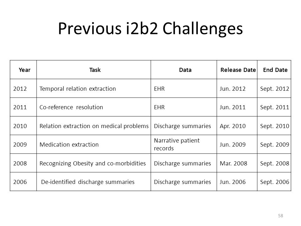 Previous i2b2 Challenges