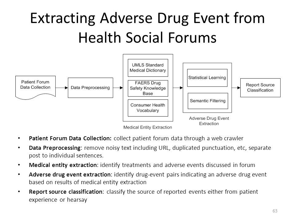 Extracting Adverse Drug Event from Health Social Forums