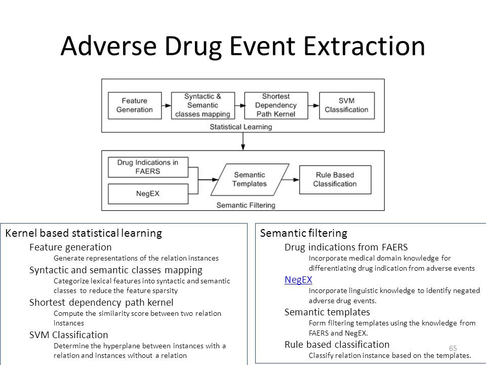 Adverse Drug Event Extraction