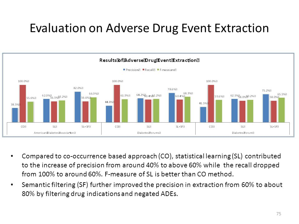 Evaluation on Adverse Drug Event Extraction