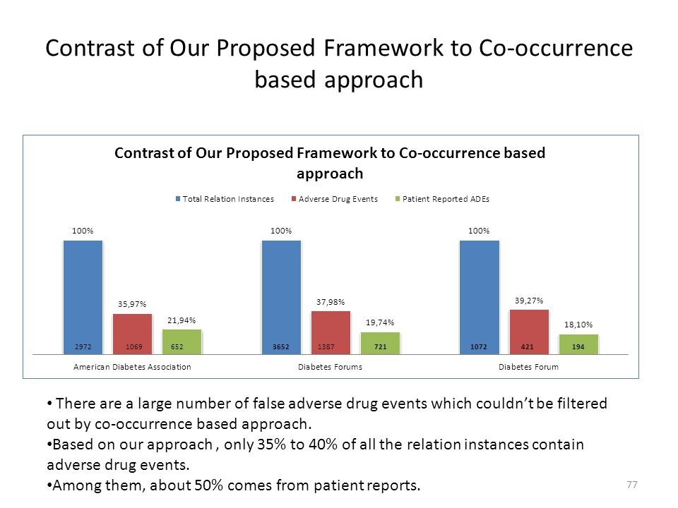 Contrast of Our Proposed Framework to Co-occurrence based approach