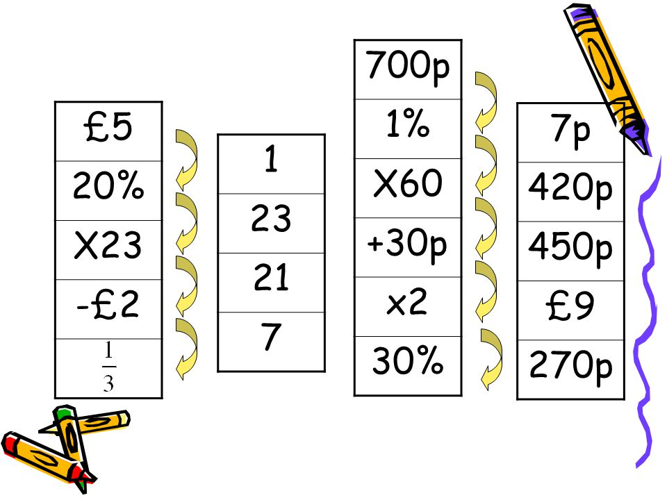 700p 1% X60 +30p x2 30% £5 20% X23 -£2 7p 420p 450p £9 270p 1 23 21 7