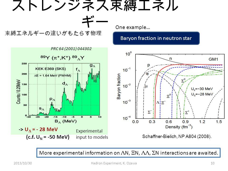ストレンジネス束縛エネルギー (c.f. UN = -50 MeV) One example… 束縛エネルギーの違いがもたらす物理