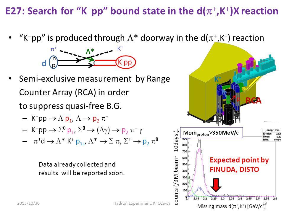 E27: Search for K-pp bound state in the d(p+,K+)X reaction