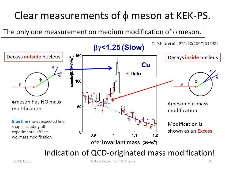 Clear measurements of f meson at KEK-PS.