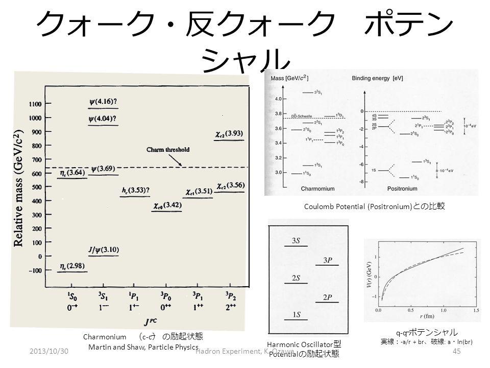 クォーク・反クォーク ポテンシャル Coulomb Potential (Positronium)との比較 q-q ポテンシャル