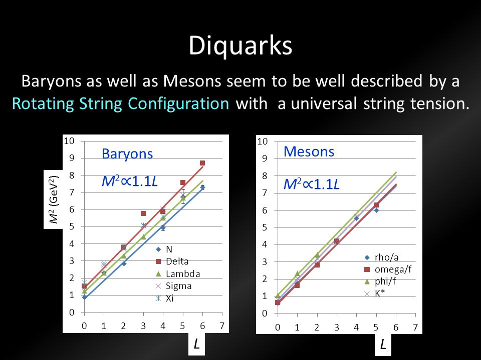 Diquarks Baryons as well as Mesons seem to be well described by a Rotating String Configuration with a universal string tension.