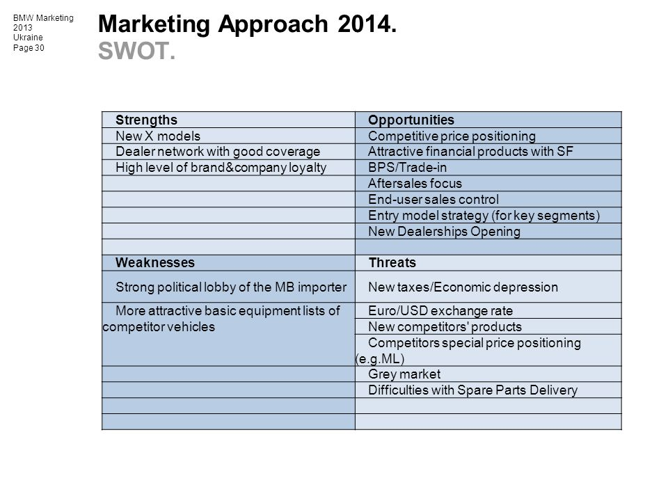 Marketing Approach 2014. SWOT.