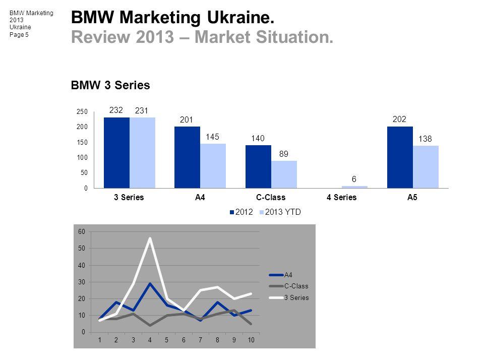 BMW Marketing Ukraine. Review 2013 – Market Situation.