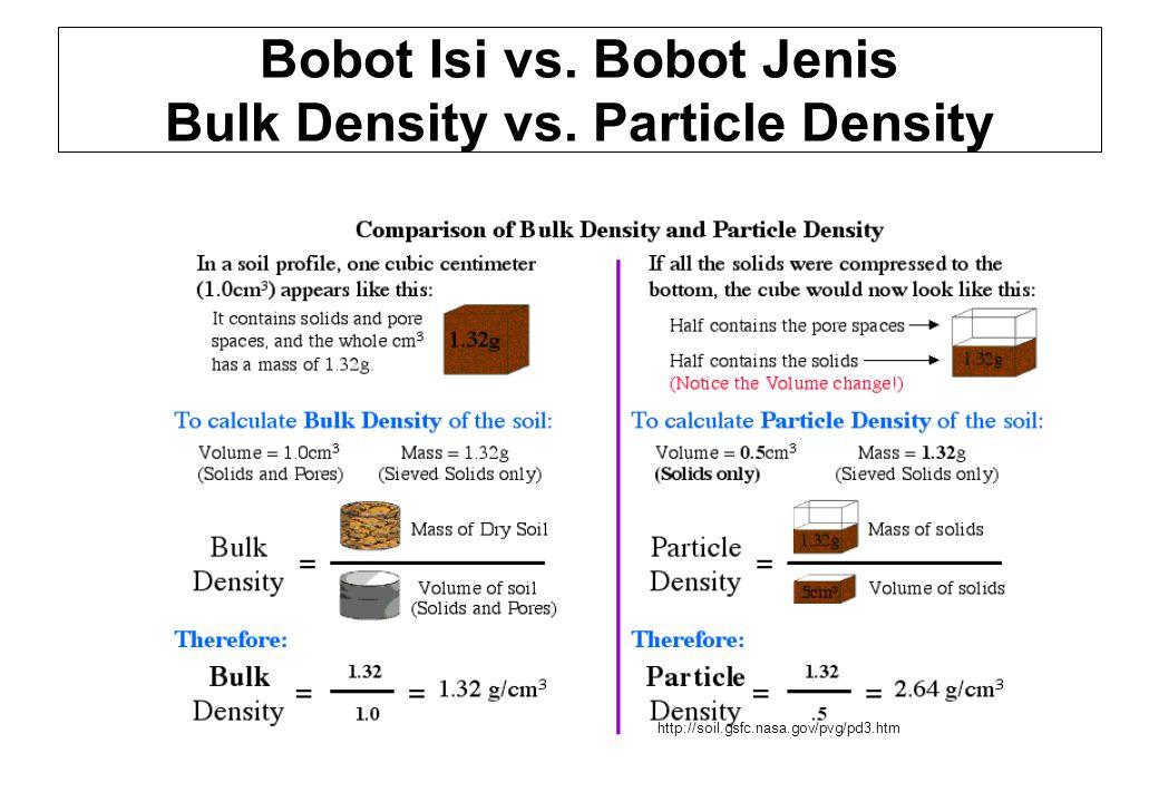 Bobot Isi vs. Bobot Jenis Bulk Density vs. Particle Density
