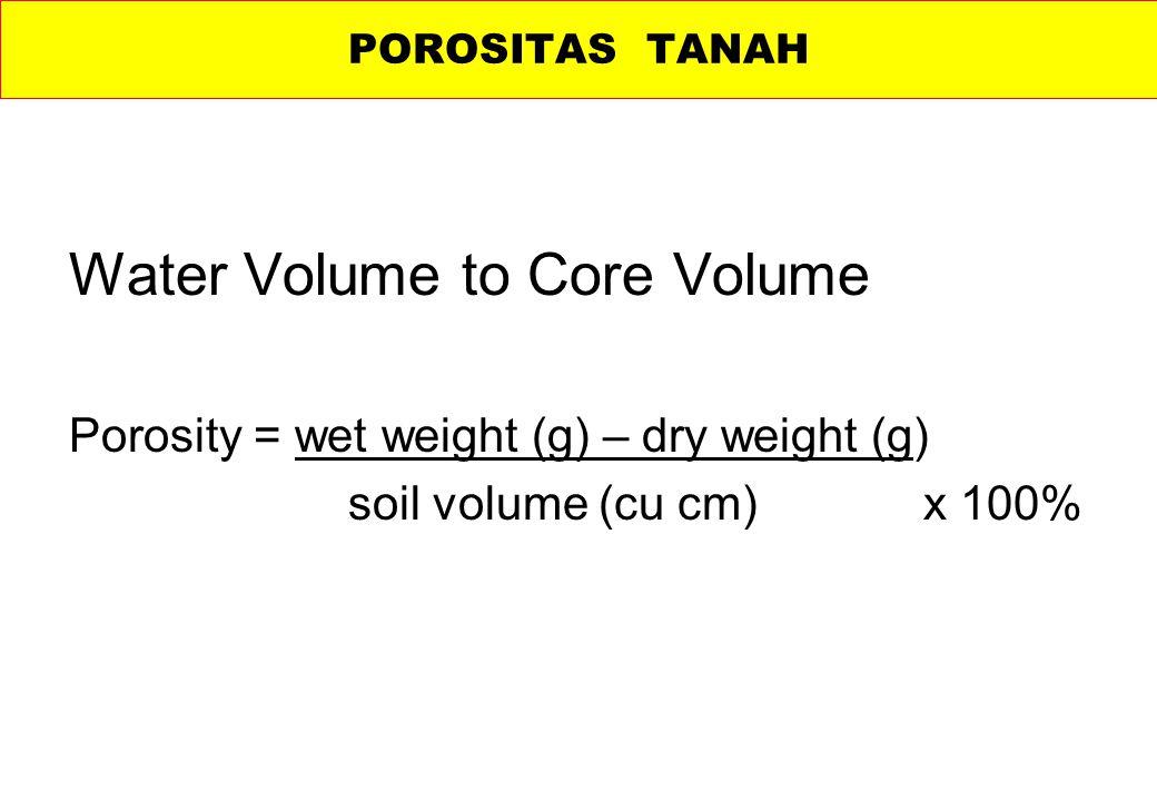 Water Volume to Core Volume