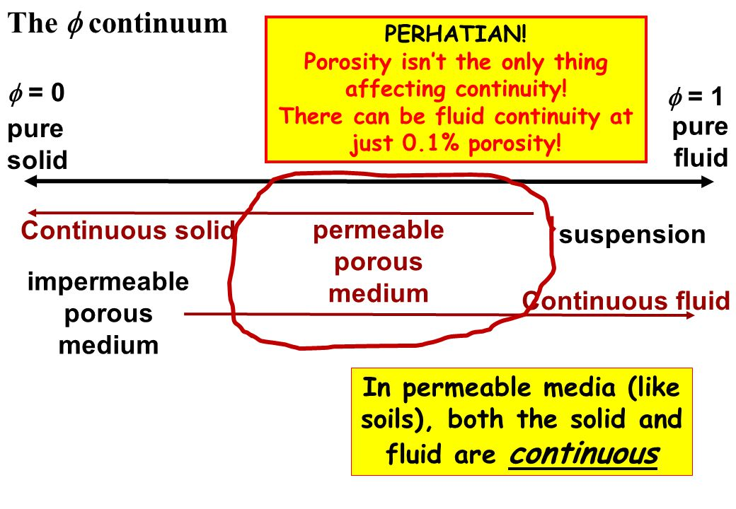 The f continuum f = 0 f = 1 pure fluid solid Continuous solid