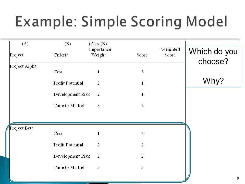 Example: Simple Scoring Model