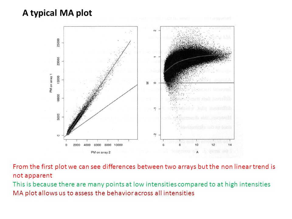 A typical MA plot From the first plot we can see differences between two arrays but the non linear trend is not apparent.