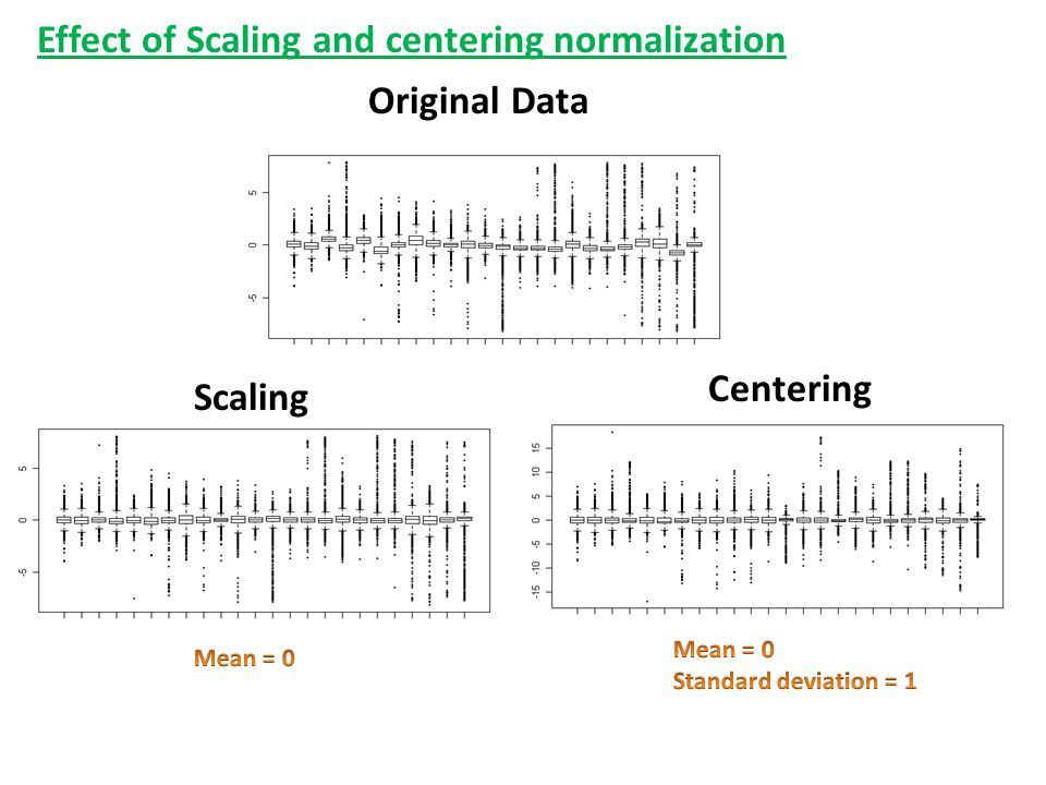 Effect of Scaling and centering normalization