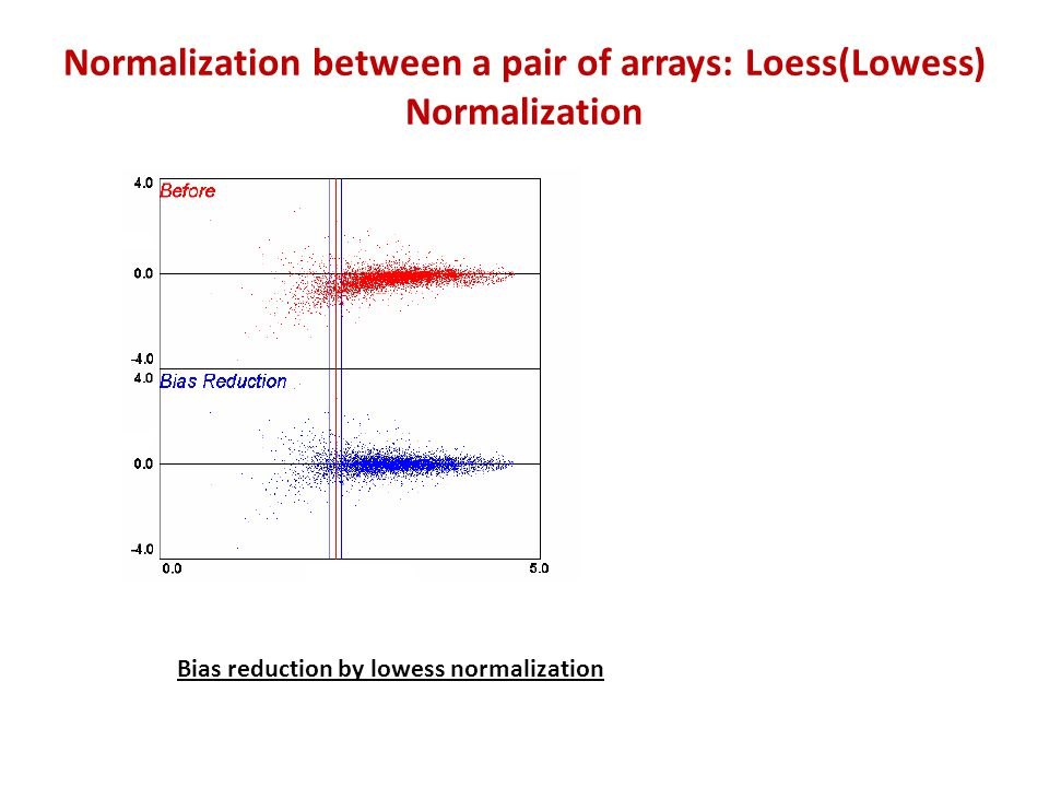 Normalization between a pair of arrays: Loess(Lowess) Normalization