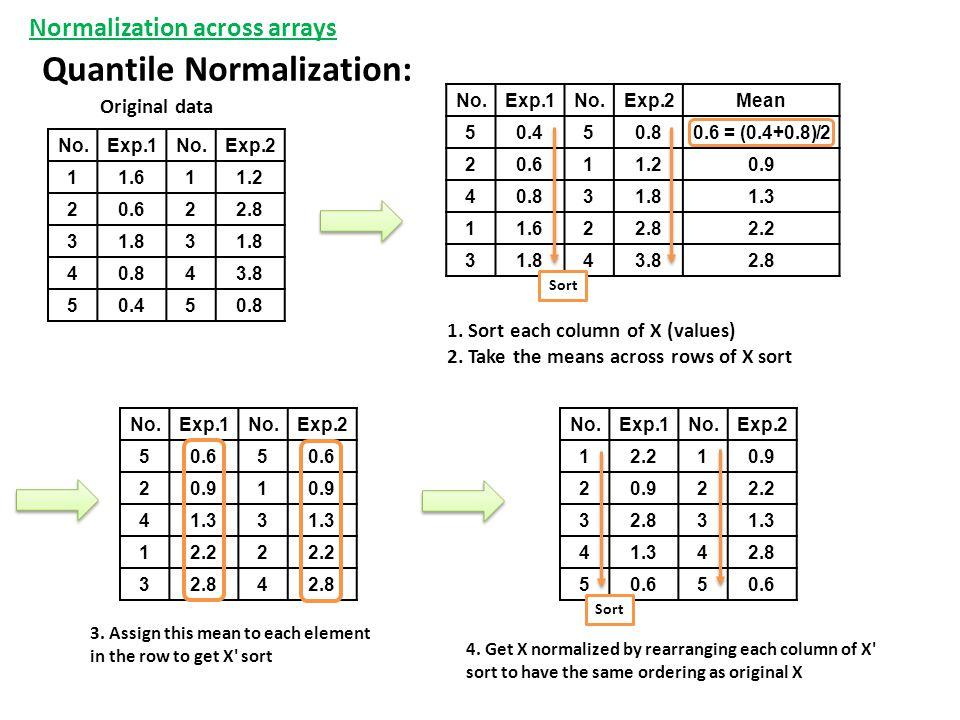 Quantile Normalization: