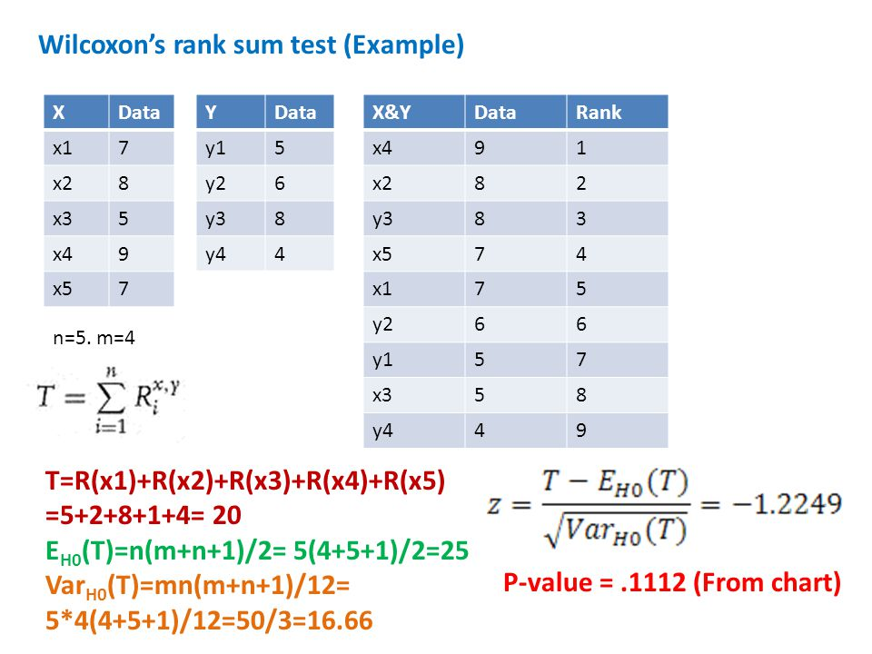 Wilcoxon's rank sum test (Example)