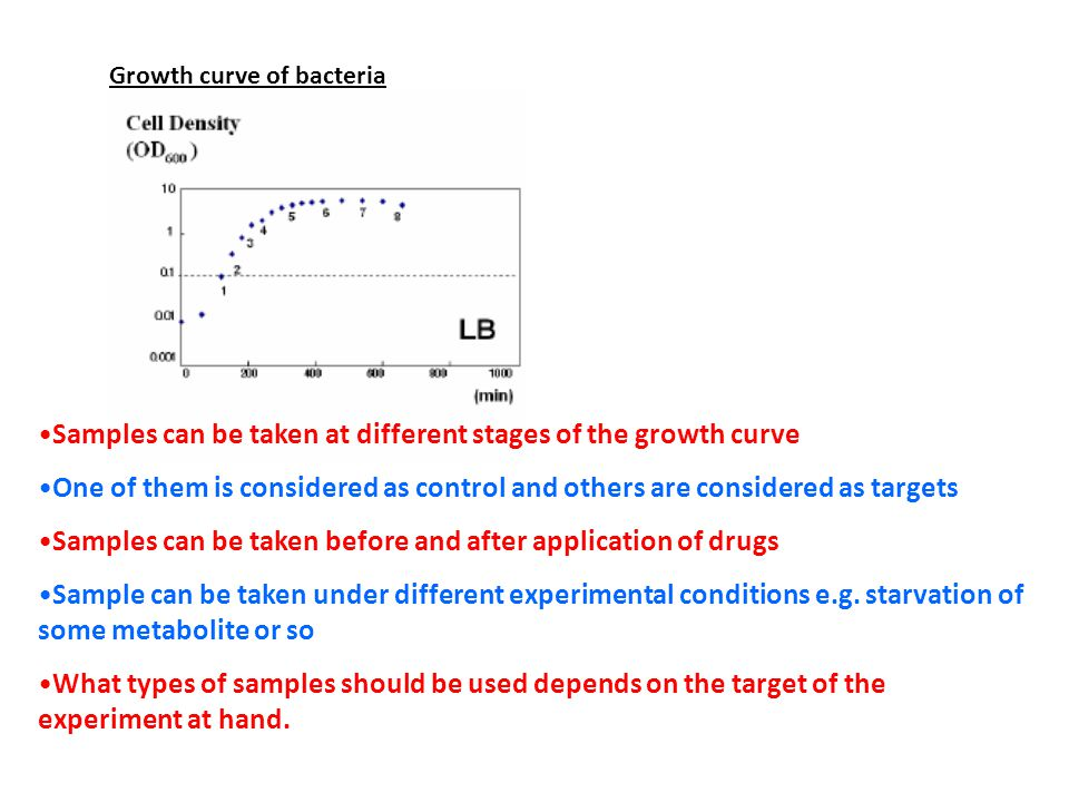 Samples can be taken at different stages of the growth curve