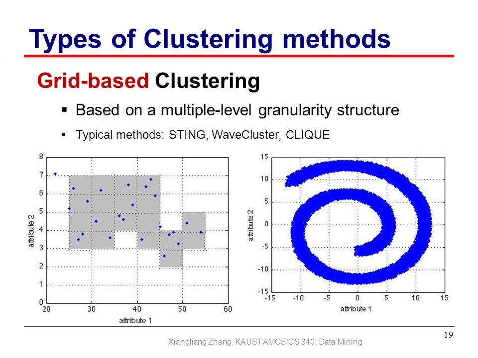 Types of Clustering methods