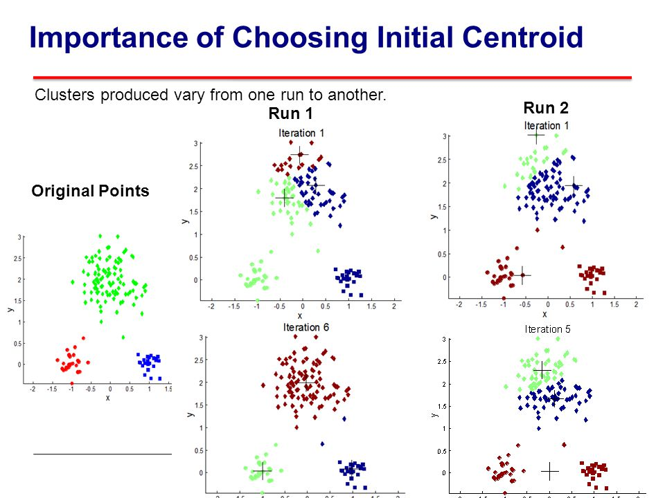 Importance of Choosing Initial Centroid