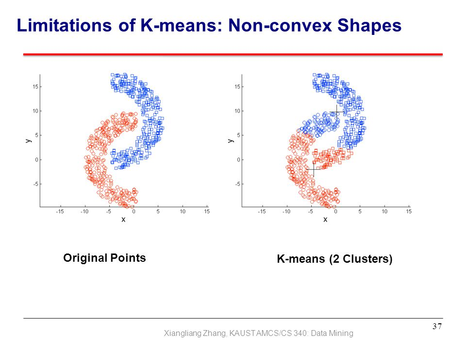 Limitations of K-means: Non-convex Shapes
