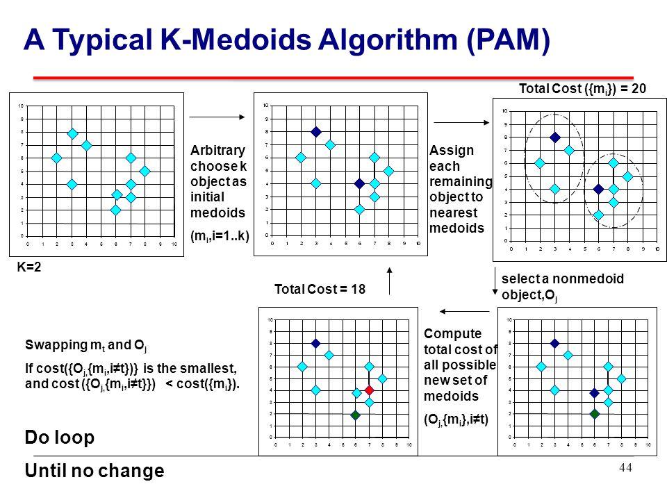 A Typical K-Medoids Algorithm (PAM)