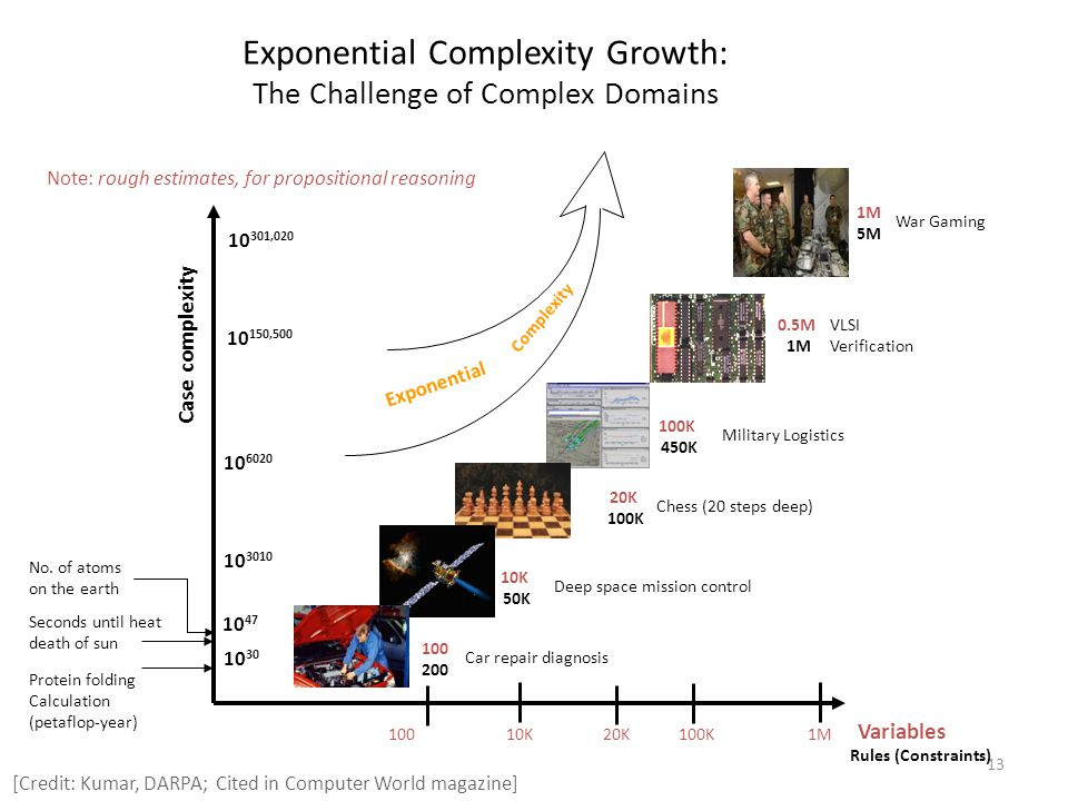 Exponential Complexity Growth: The Challenge of Complex Domains
