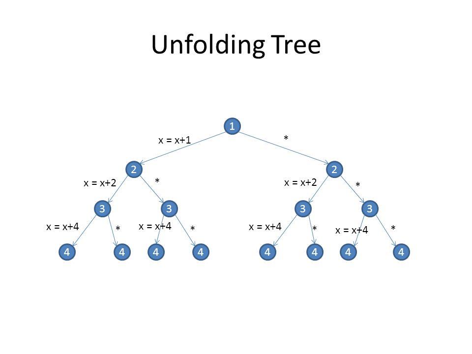 Unfolding Tree 1 x = x+1 * 2 2 x = x+2 * x = x+2 * 3 3 3 3 x = x+4