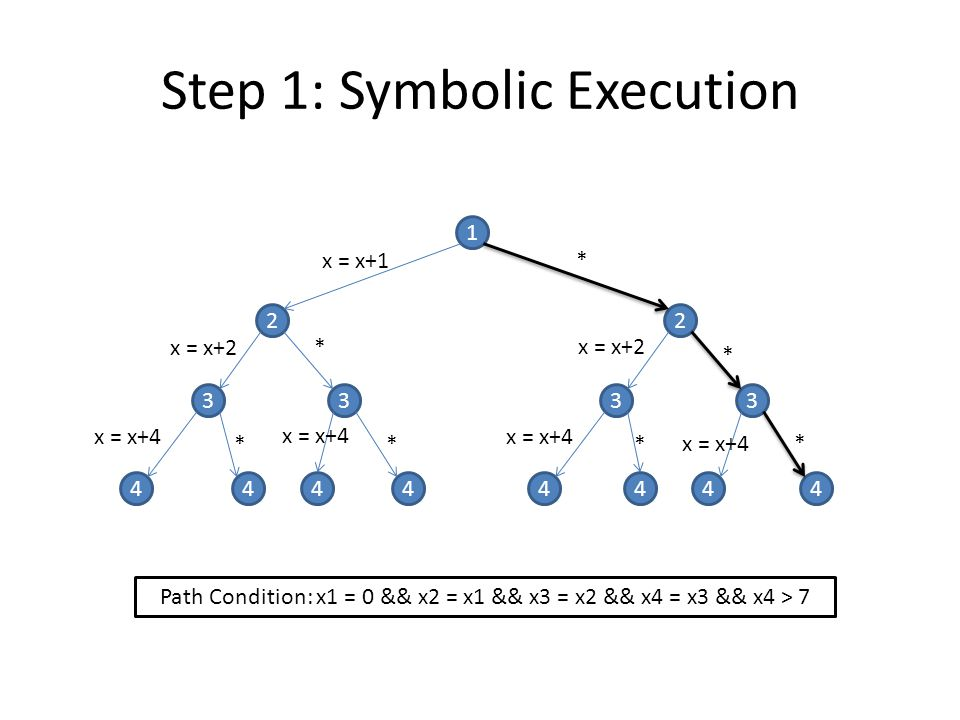 Step 1: Symbolic Execution
