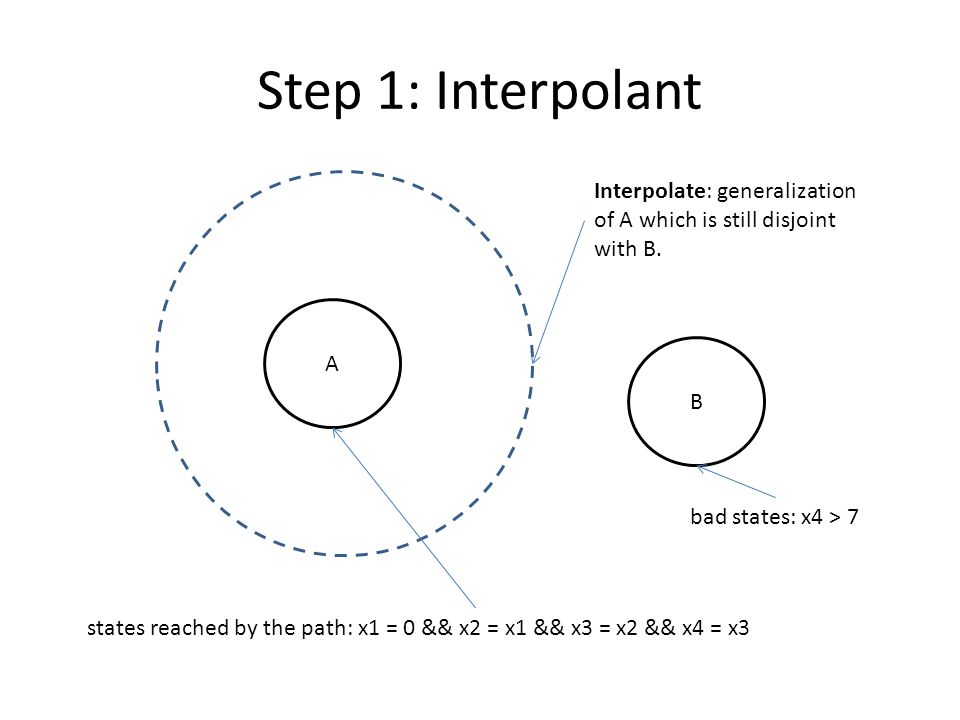 Step 1: Interpolant Interpolate: generalization of A which is still disjoint with B. A. B. bad states: x4 > 7.