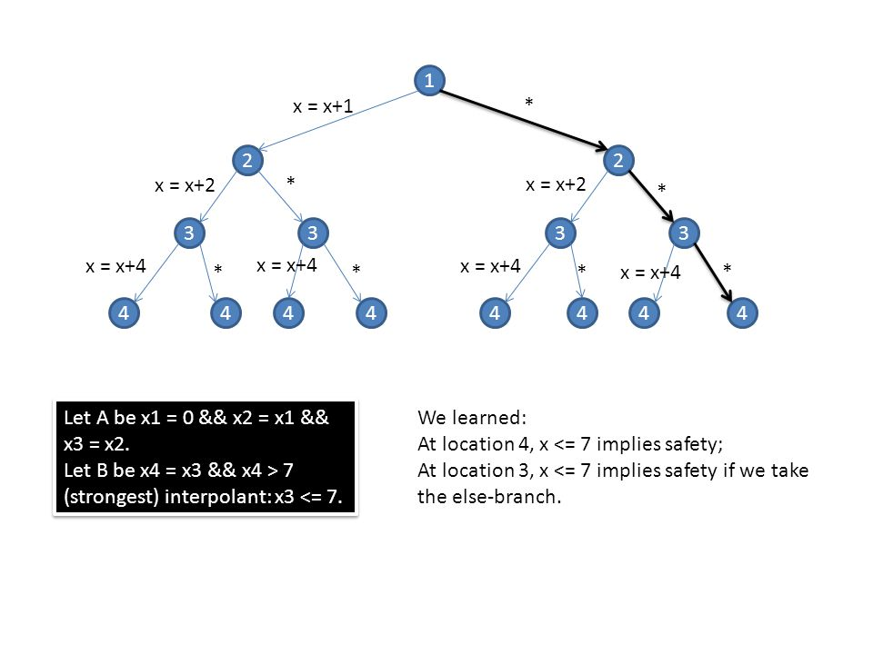 1 x = x+1. * 2. 2. x = x+2. * x = x+2. * 3. 3. 3. 3. x = x+4. x = x+4. x = x+4. * *