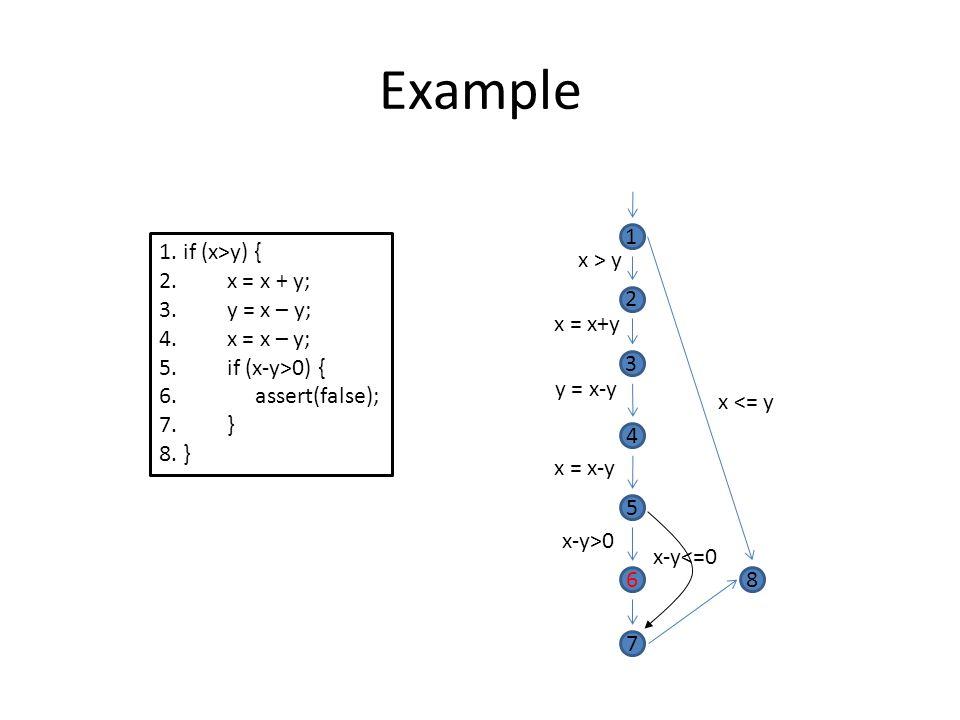 Example 1 1. if (x>y) { 2. x = x + y; 3. y = x – y; 4. x = x – y;