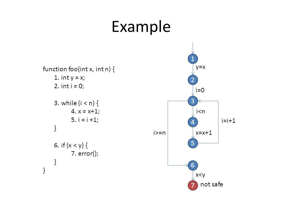 Example 1 y=x function foo(int x, int n) { 1. int y = x; 2. int i = 0;