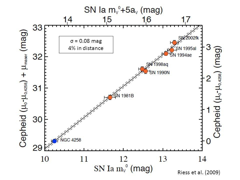 σ = 0.08 mag 4% in distance Riess et al. (2009)