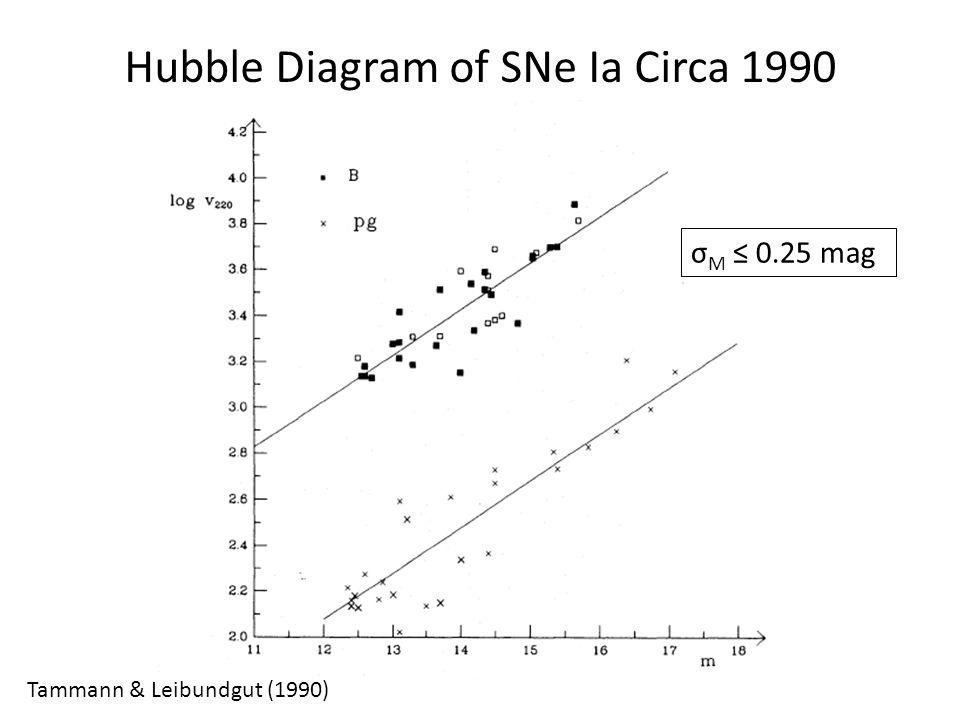 Hubble Diagram of SNe Ia Circa 1990