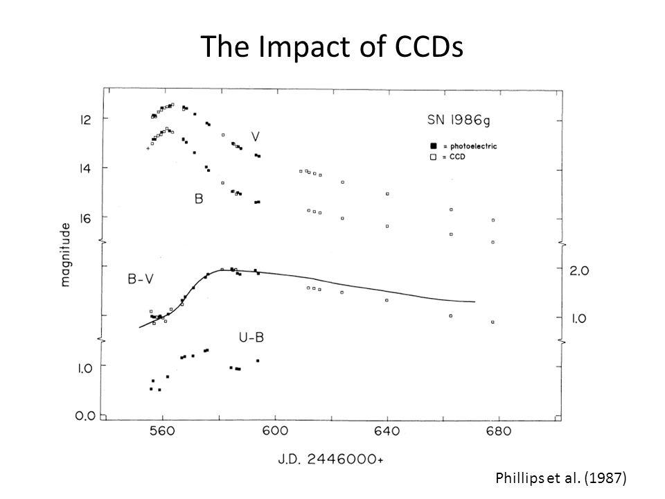 The Impact of CCDs Phillips et al. (1987)