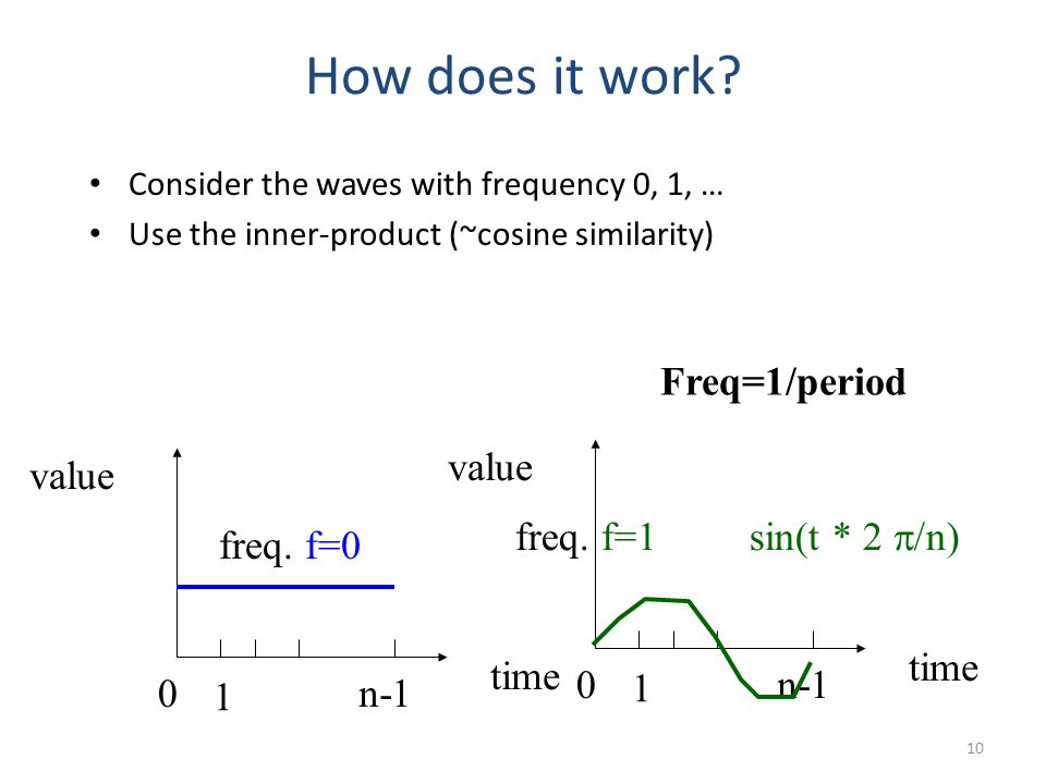How does it work Freq=1/period value value freq. f=1 sin(t * 2 p/n)