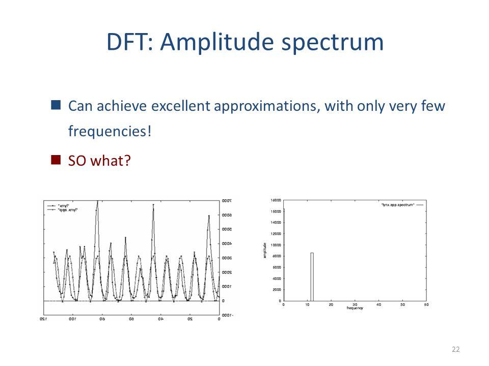 DFT: Amplitude spectrum