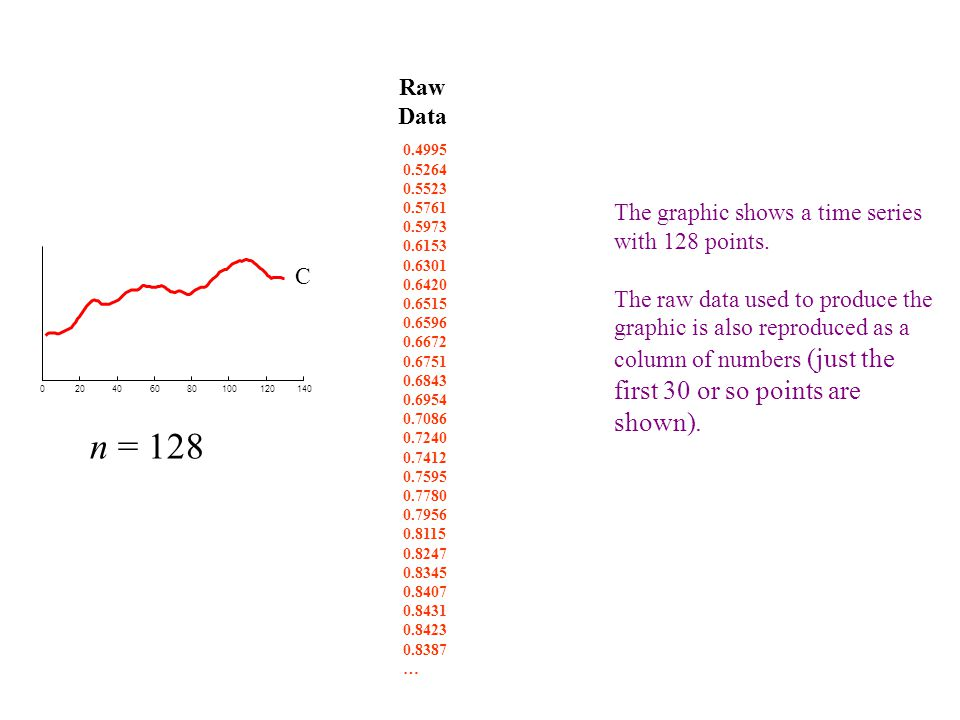 n = 128 Raw Data The graphic shows a time series with 128 points.