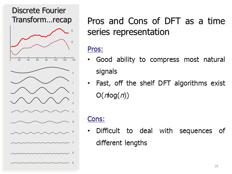Pros and Cons of DFT as a time series representation