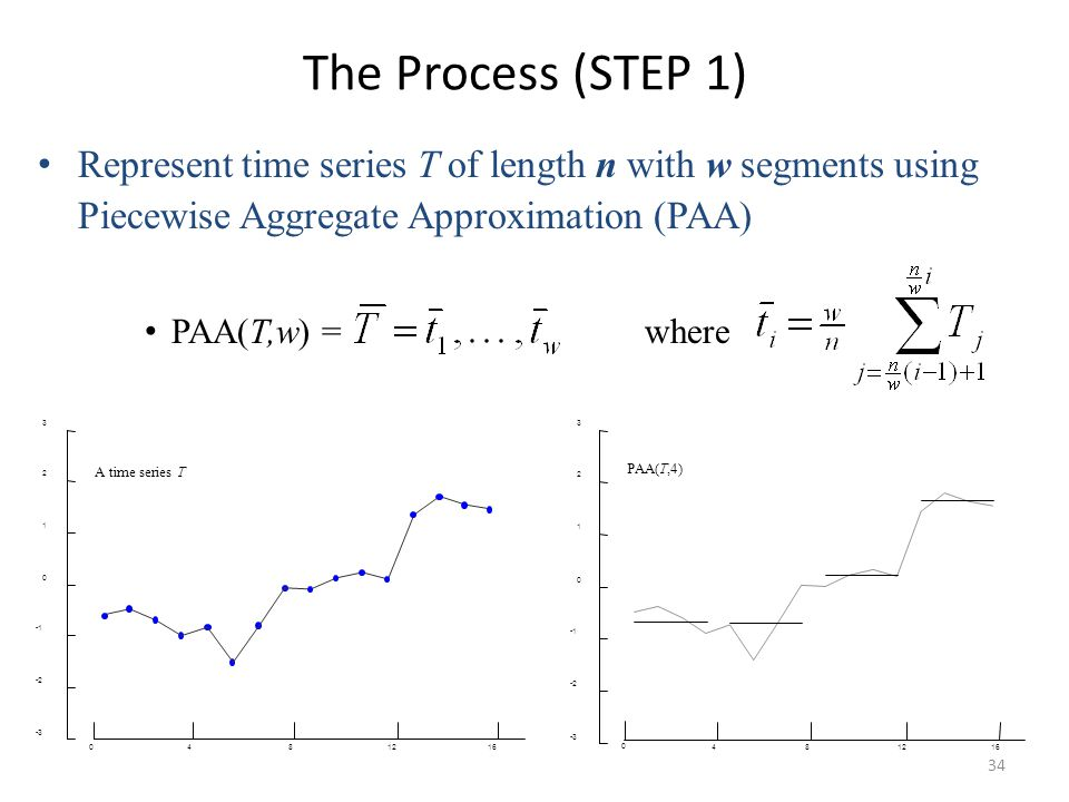 The Process (STEP 1) Represent time series T of length n with w segments using Piecewise Aggregate Approximation (PAA)