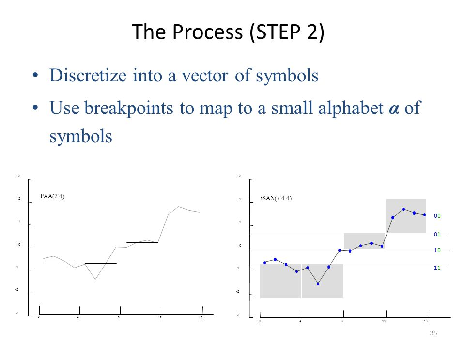 The Process (STEP 2) Discretize into a vector of symbols