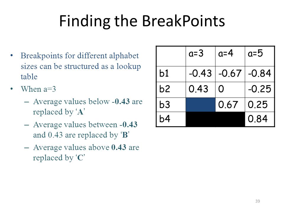 Finding the BreakPoints