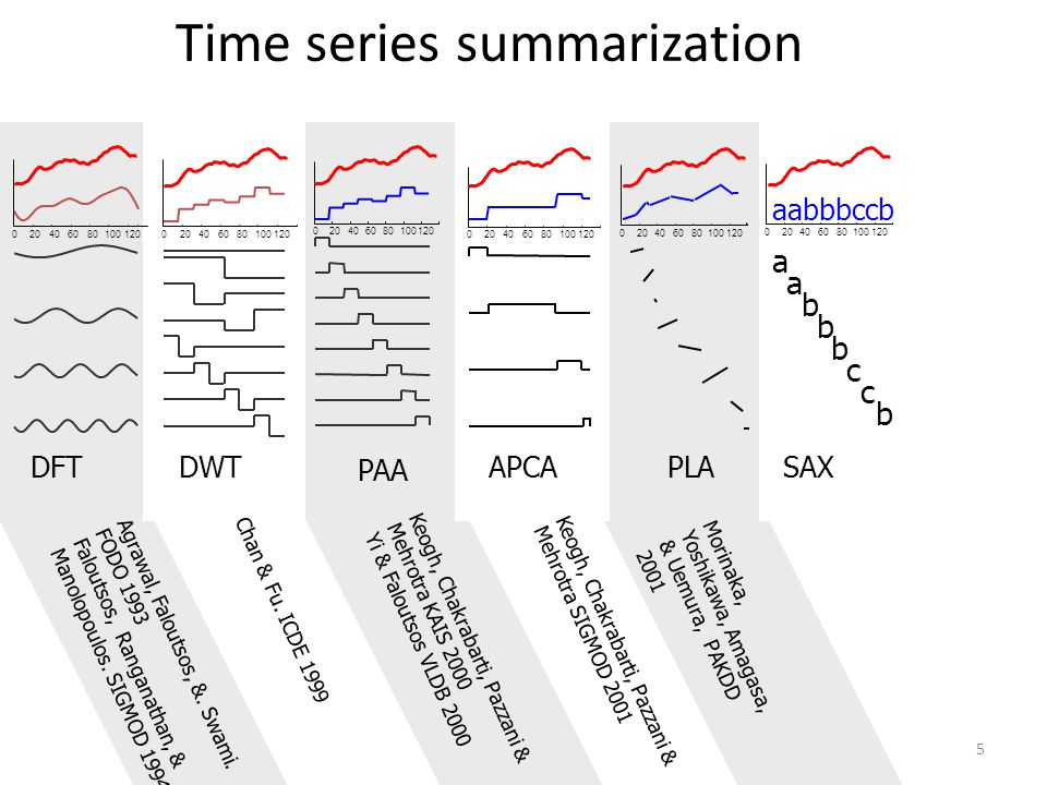 Time series summarization