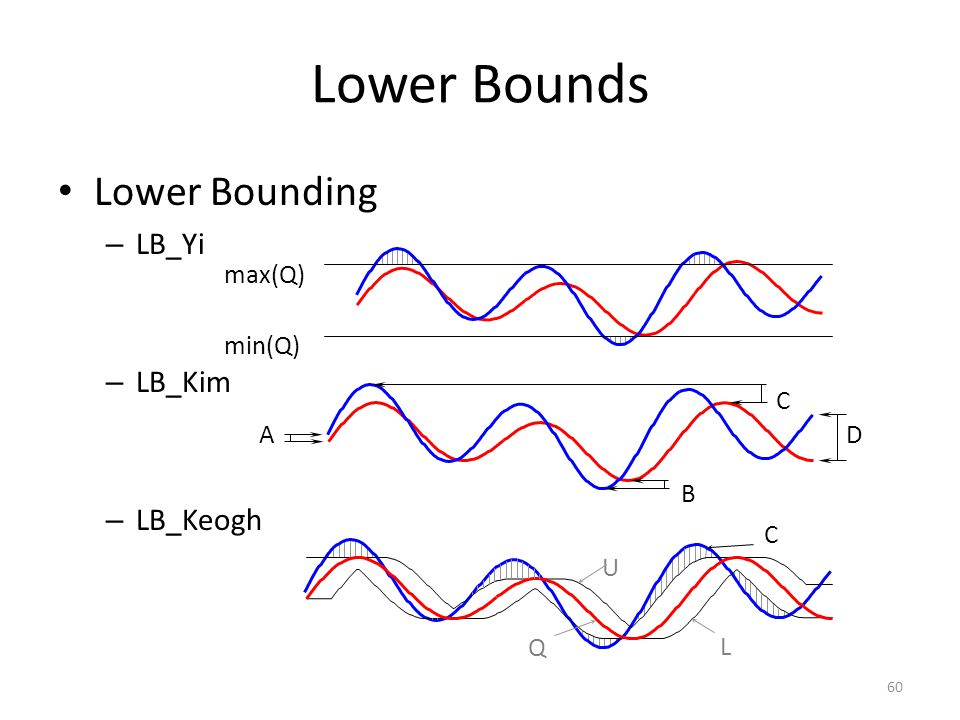 Lower Bounds Lower Bounding LB_Yi LB_Kim LB_Keogh max(Q) min(Q) A B C